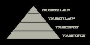 vdp_klassifikationen-qualitaetspyramide_uebersicht